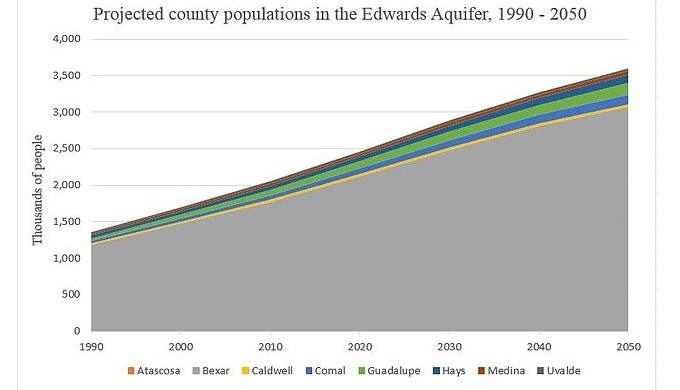 County Population Projections in the Edwards Aquifer
