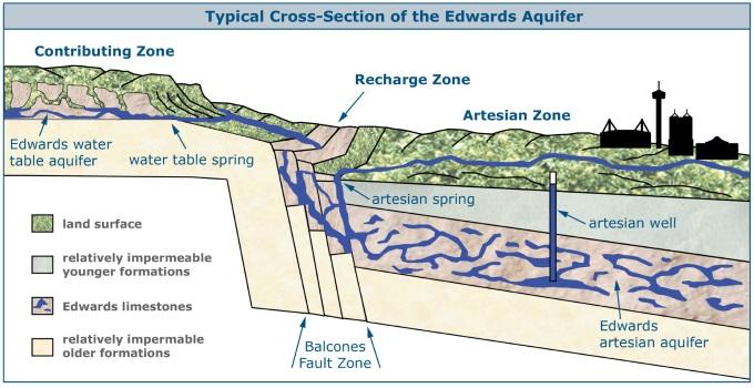 Cross Section of Edwards Aquifer JBSA