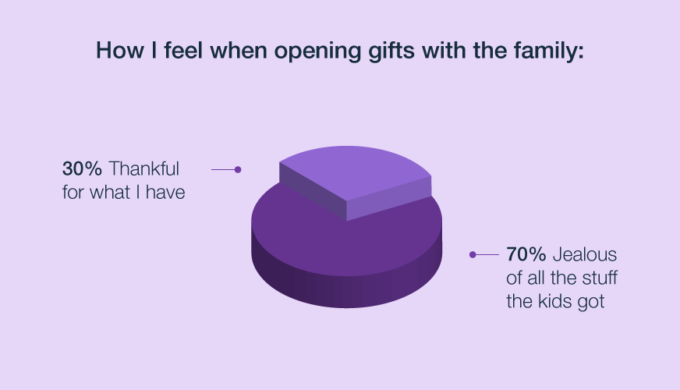 Wix Funny Holiday Pie Chart Statistics